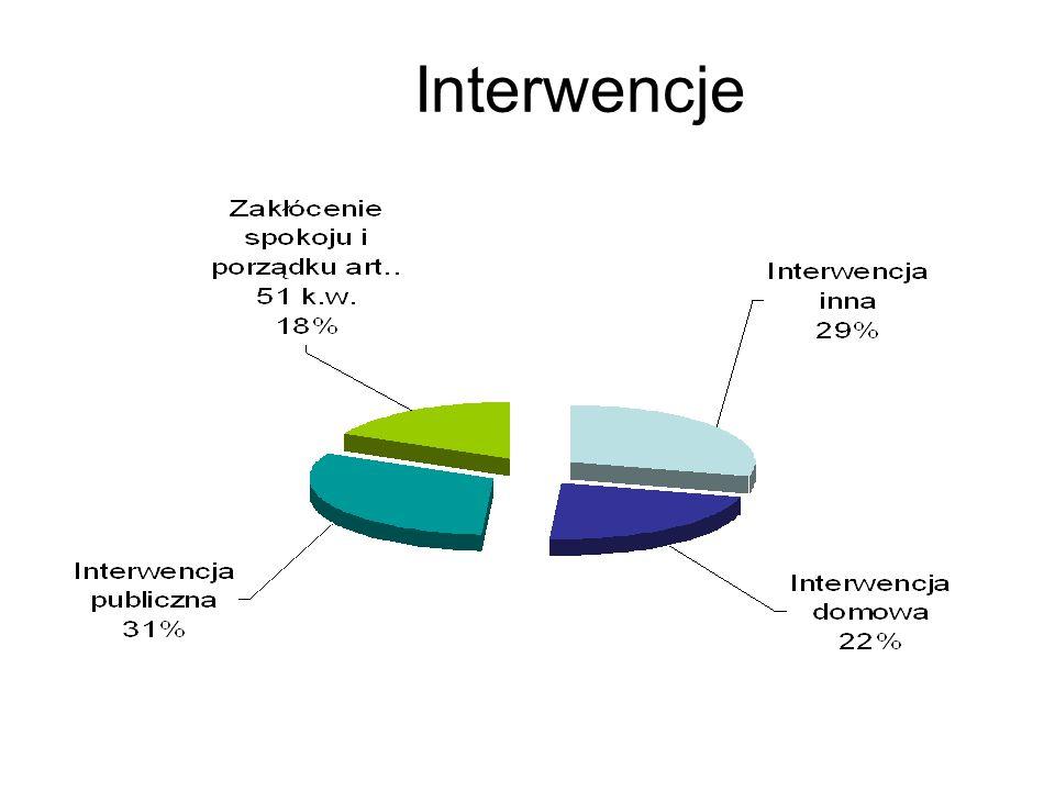 Niebieska Karta Liczba interwencji domowych (ogółem) -2151 Miejsce sporządzenia Niebieskich Kart wg.