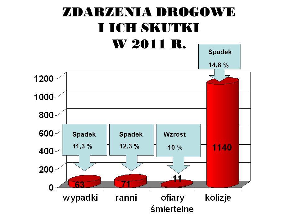 ZDARZENIA DROGOWE I ICH SKUTKI W 2011 R. Spadek 11,3 % Wzrost 10 % Spadek 12,3 % Spadek 14,8 %