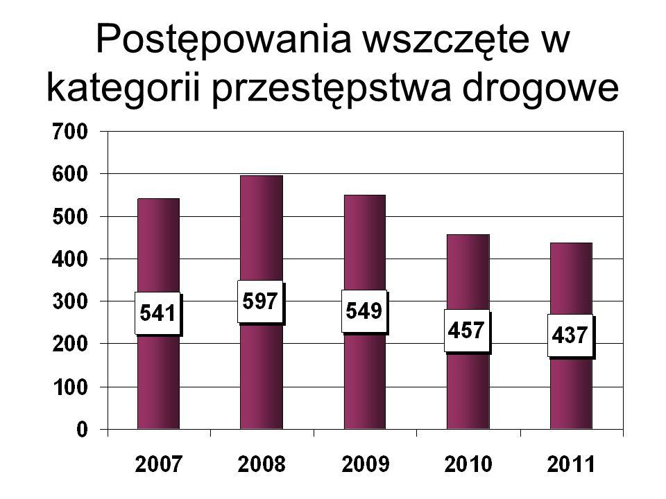 Problematyka skargowa W 2011 roku do KPP w Mielcu wpłynęło 43 skargi, z czego 38 postępowań skargowych przeprowadzono we własnym zakresie, natomiast 5 skarg przesłano do Prokuratury Rejonowej.