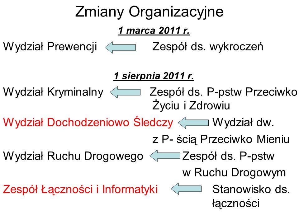 Zmiany Organizacyjne 1 marca 2011 r. Wydział Prewencji Zespół ds. wykroczeń 1 sierpnia 2011 r. Wydział Kryminalny Zespół ds. P-pstw Przeciwko Życiu i