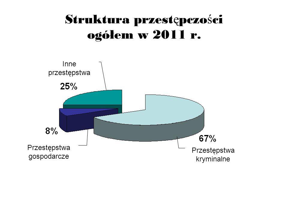 Struktura przest ę pczo ś ci ogółem w 2011 r. Przestępstwa kryminalne Inne przestępstwa Przestępstwa gospodarcze