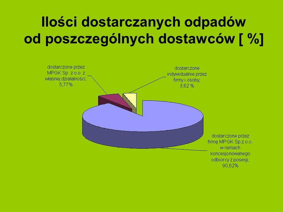 Ilości dostarczanych odpadów od poszczególnych dostawców [ %]