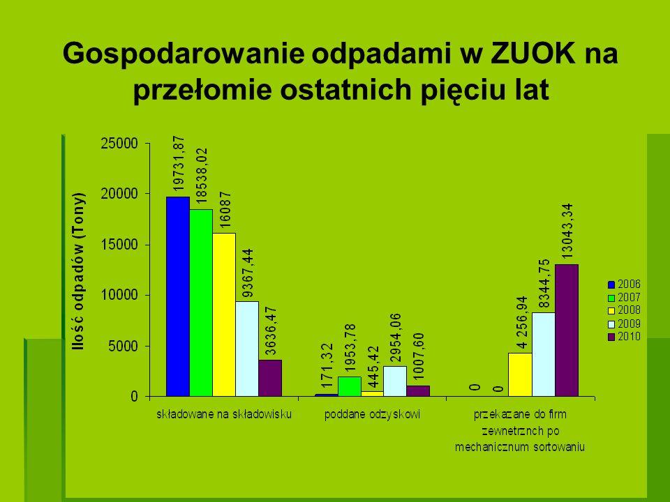 Gospodarowanie odpadami w ZUOK na przełomie ostatnich pięciu lat