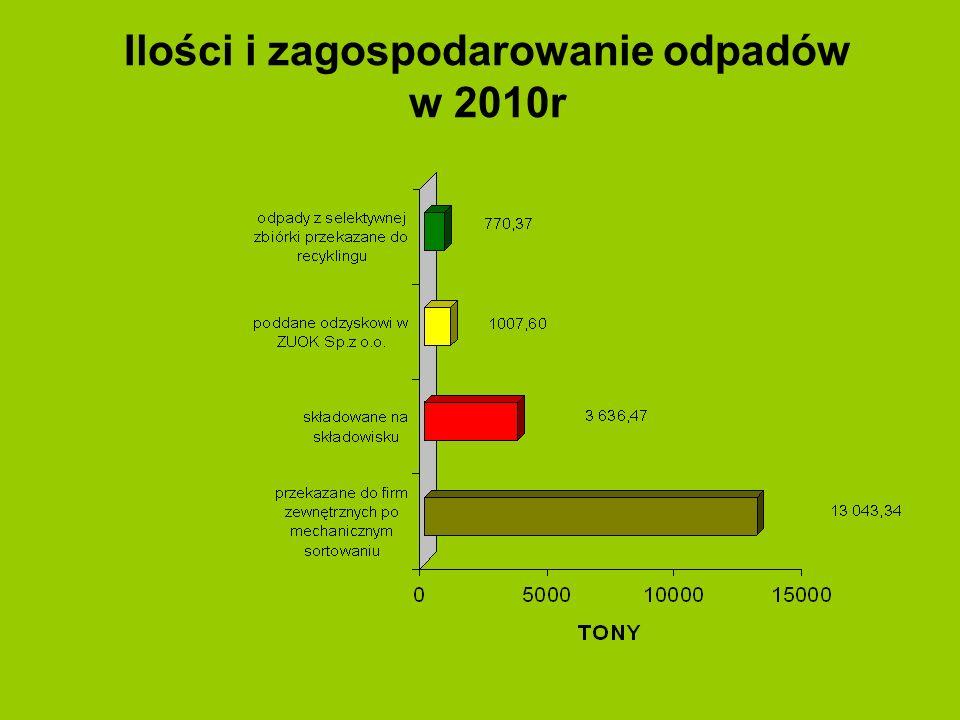Ilości i zagospodarowanie odpadów w 2010r