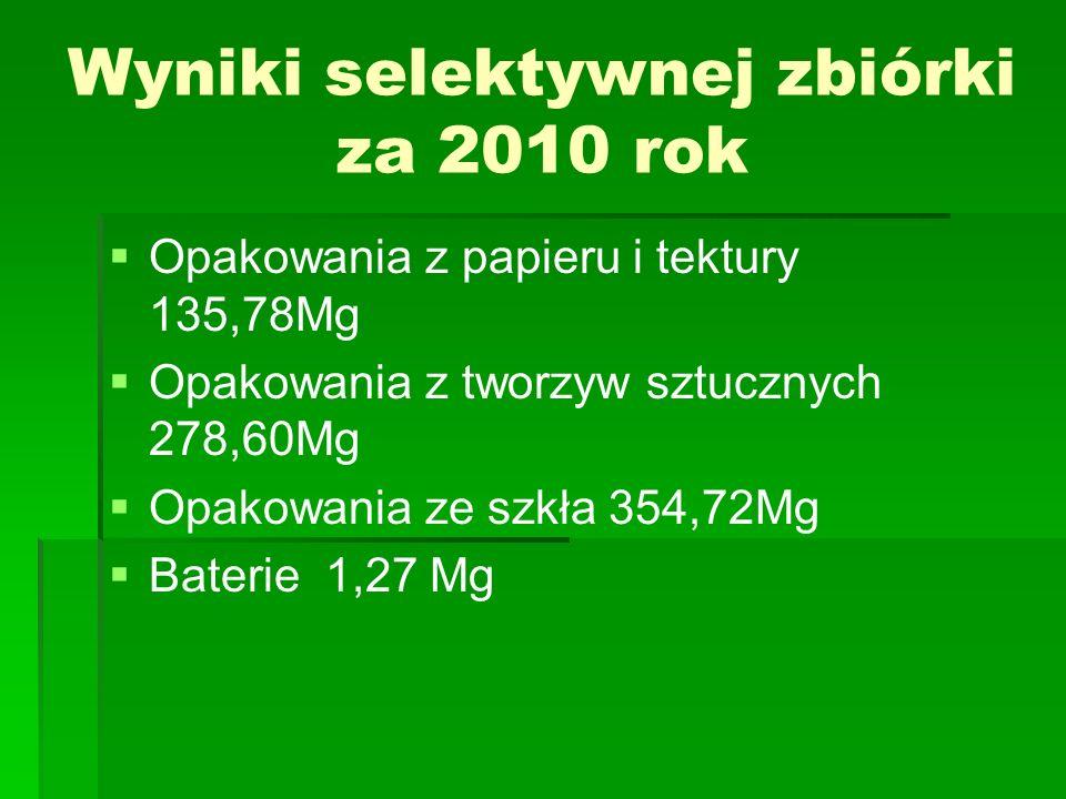 Wyniki selektywnej zbiórki za 2010 rok Opakowania z papieru i tektury 135,78Mg Opakowania z tworzyw sztucznych 278,60Mg Opakowania ze szkła 354,72Mg B