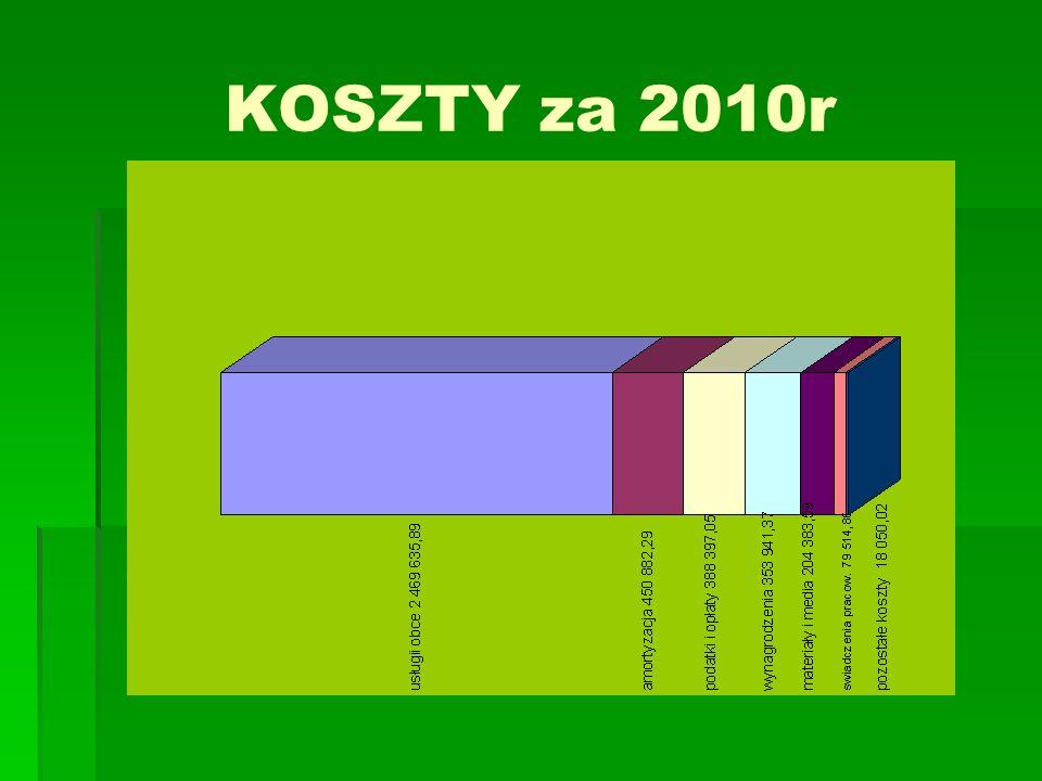 KOSZTY za 2010r