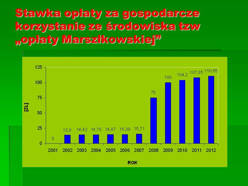 Stawka opłaty za gospodarcze korzystanie ze środowiska tzw opłaty Marszłkowskiej
