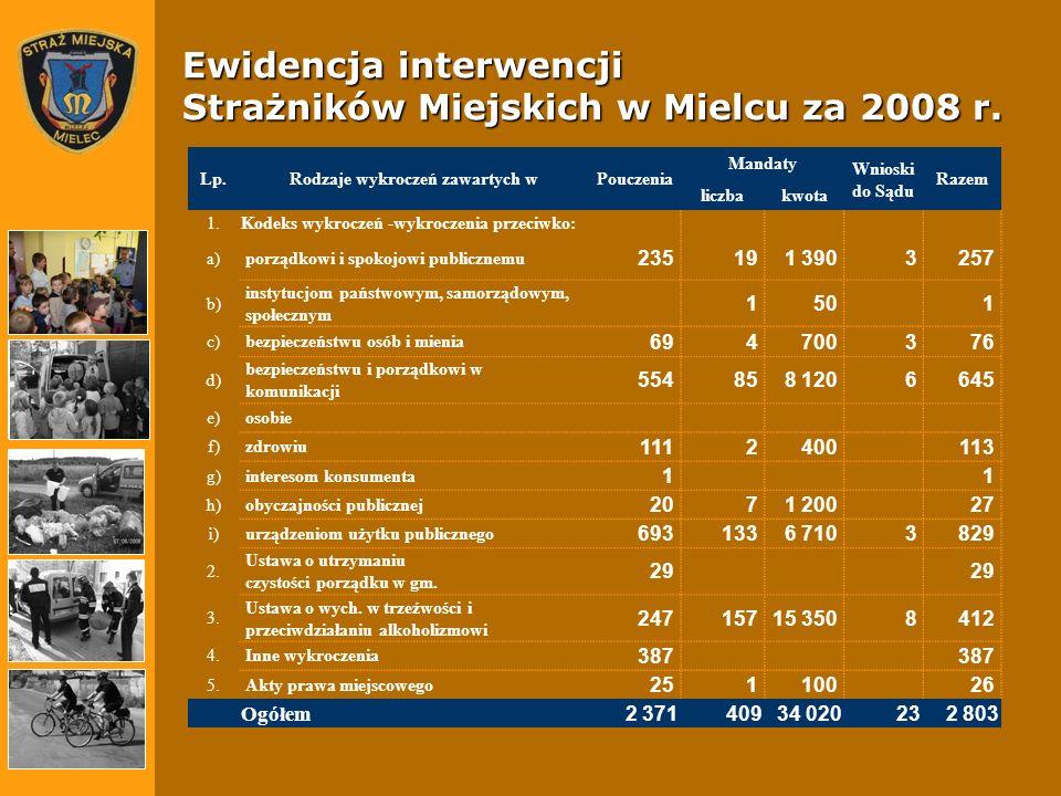 Ewidencja interwencji Strażników Miejskich w Mielcu za 2008 r. Lp.Rodzaje wykroczeń zawartych wPouczenia Mandaty Wnioski do Sądu Razem liczbakwota 1.K