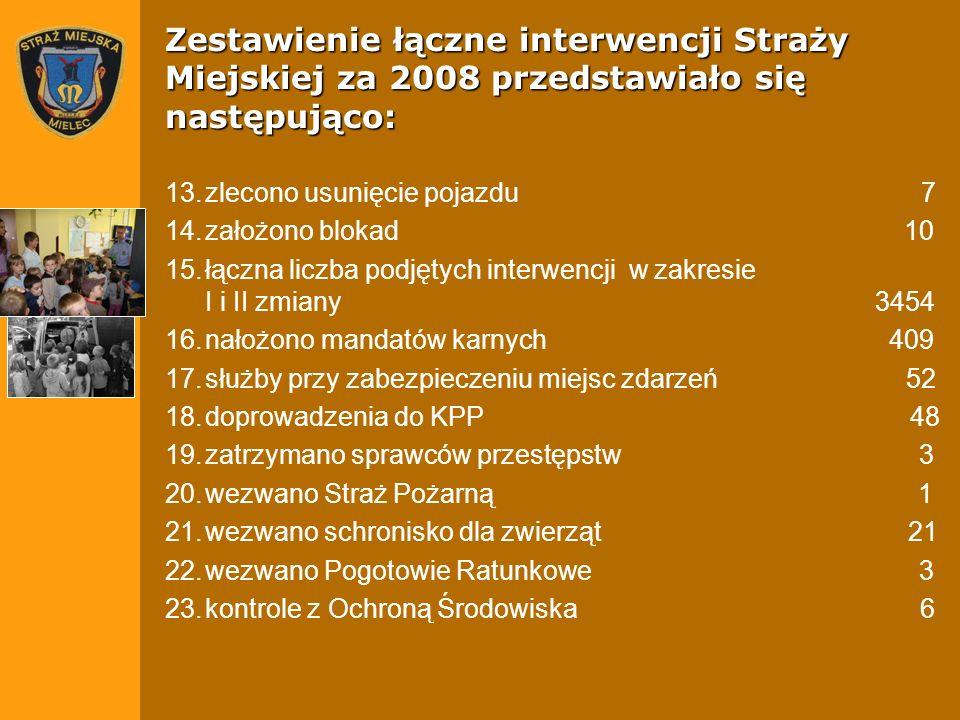 Zestawienie łączne interwencji Straży Miejskiej za 2008 przedstawiało się następująco: 13.zlecono usunięcie pojazdu 7 14.założono blokad 10 15.łączna