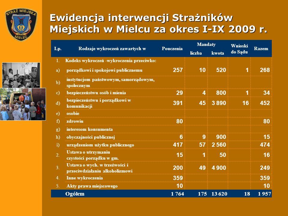 Ewidencja interwencji Strażników Miejskich w Mielcu za okres I-IX 2009 r. Lp.Rodzaje wykroczeń zawartych wPouczenia Mandaty Wnioski do Sądu Razem licz