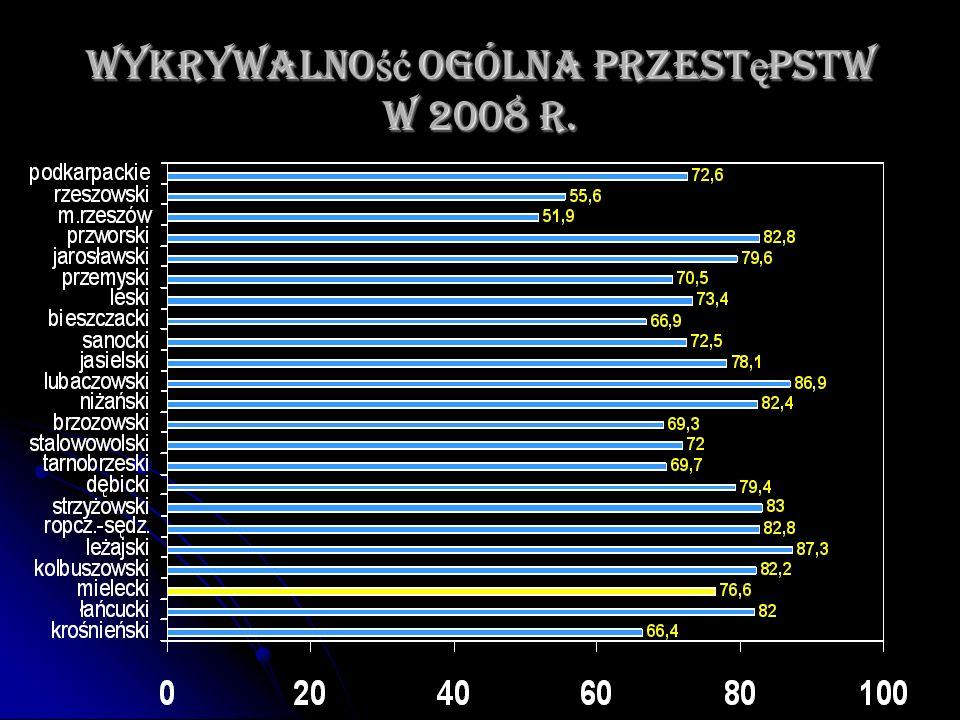 Wykrywalno ść ogólna przest ę pstw w 2008 r.