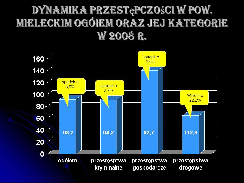 Dynamika przest ę pczo ś ci w pow. mieleckim ogó ł em oraz jej kategorie w 2008 r. spadek o 5,8% 98,294,292,7112,8 spadek o 2,7% spadek o 3,9% Wzrost