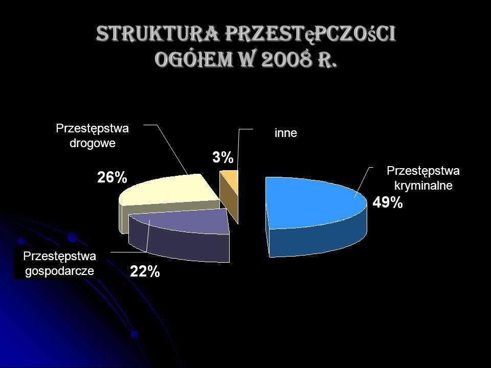 Struktura przest ę pczo ś ci ogó ł em w 2008 r. Przestępstwa kryminalne Przestępstwa drogowe Przestępstwa gospodarcze inne