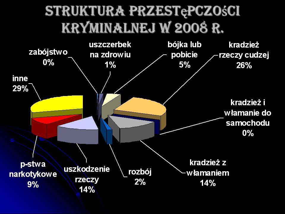 Struktura przest ę pczo ś ci kryminalnej w 2008 r.