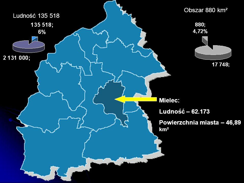 Obszar 880 km² Ludność 135 518 Mielec: Ludność – 62.173 Powierzchnia miasta – 46,89 km²