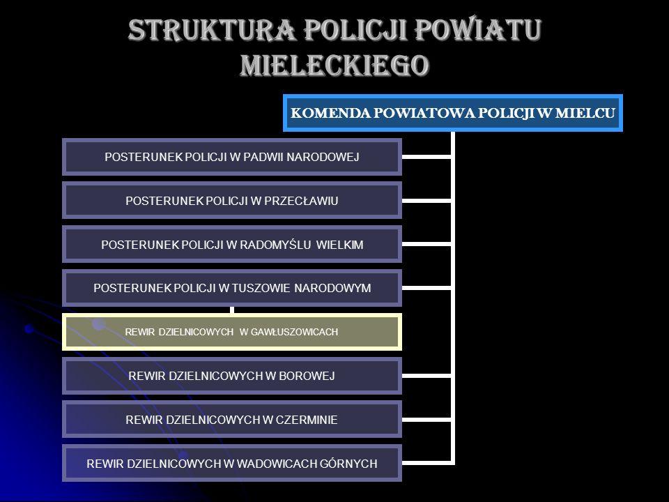 STRUKTURA POLICJI POWIATU MIELECKIEGO KOMENDA POWIATOWA POLICJI W MIELCU POSTERUNEK POLICJI W PADWII NARODOWEJ POSTERUNEK POLICJI W PRZECŁAWIU POSTERU