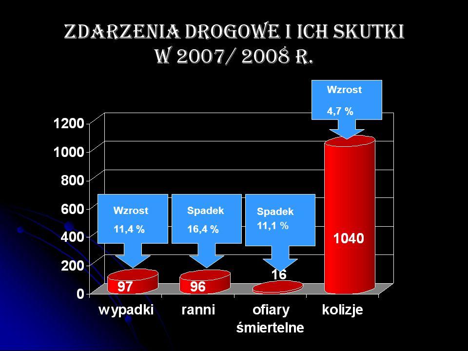 Zdarzenia drogowe i ich skutki w 2007/ 2008 r. Wzrost 11,4 % Spadek 11,1 % Spadek 16,4 % Wzrost 4,7 %