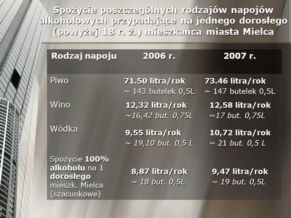 Spożycie poszczególnych rodzajów napojów alkoholowych przypadające na jednego dorosłego (powyżej 18 r. ż.) mieszkańca miasta Mielca Rodzaj napoju 2006