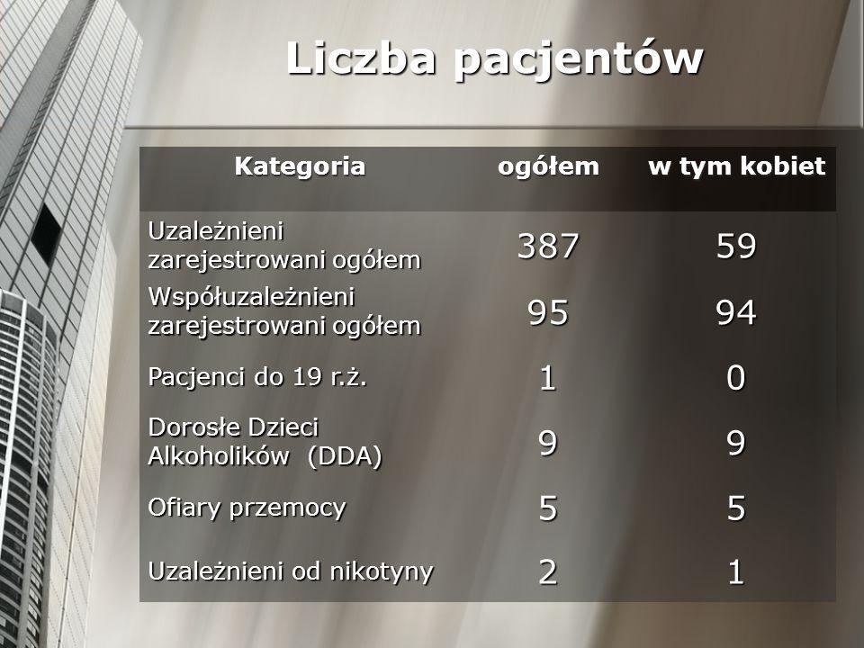Liczba pacjentów Kategoriaogółemw tym kobiet Uzależnieni zarejestrowani ogółem 38759 Współuzależnieni zarejestrowani ogółem 9594 Pacjenci do 19 r.ż. 1