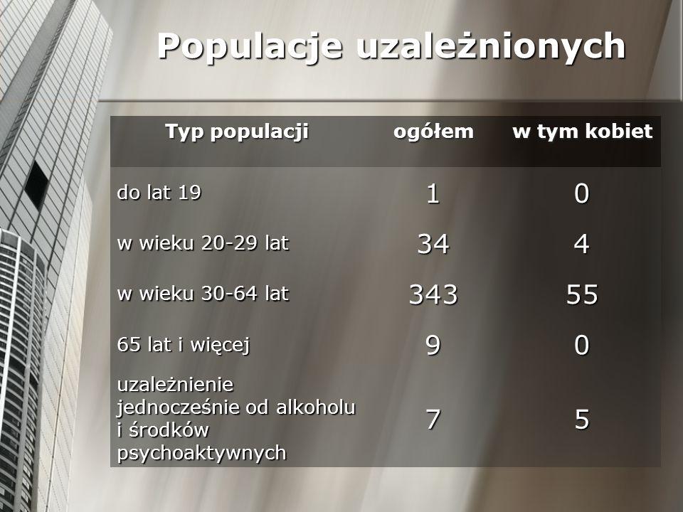 Populacje uzależnionych Typ populacji ogółemw tym kobiet do lat 19 10 w wieku 20-29 lat 344 w wieku 30-64 lat 34355 65 lat i więcej 90 uzależnienie je