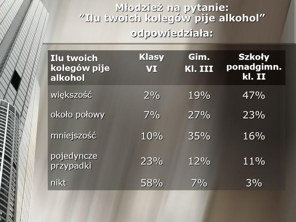 Młodzież na pytanie: Ilu twoich kolegów pije alkohol odpowiedziała: Ilu twoich kolegów pije alkohol KlasyVIGim. Kl. III Szkoły ponadgimn. kl. II więks
