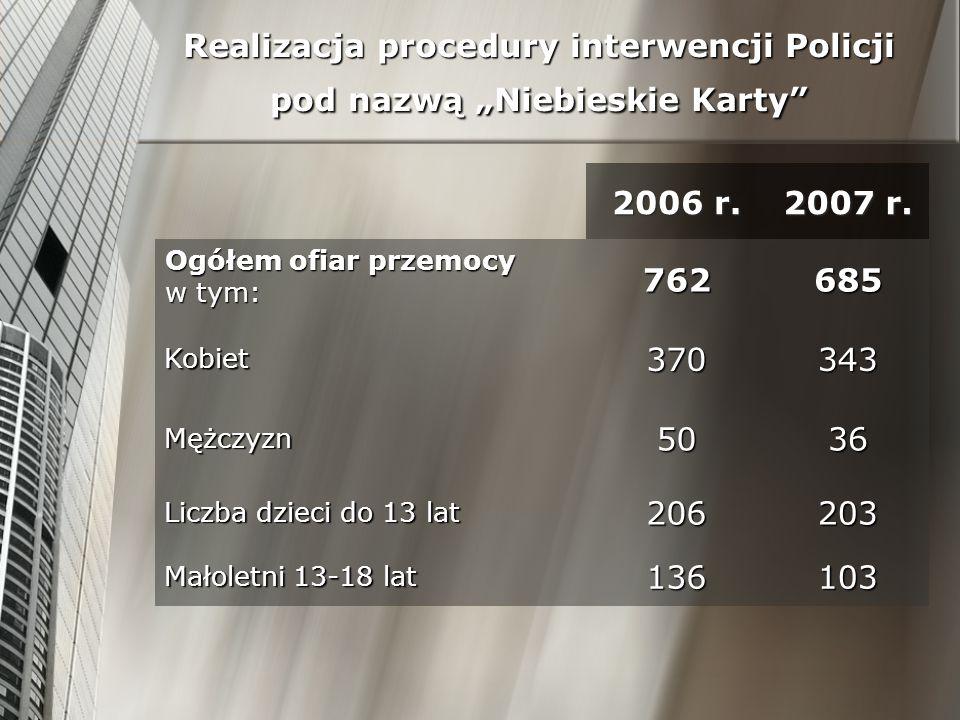 Realizacja procedury interwencji Policji pod nazwą Niebieskie Karty 2006 r. 2007 r. Ogółem ofiar przemocy w tym: 762685 Kobiet370343 Mężczyzn5036 Licz