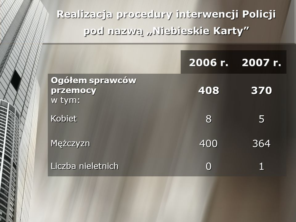 Realizacja procedury interwencji Policji pod nazwą Niebieskie Karty 2006 r. 2007 r. Ogółem sprawców przemocy w tym: 408370 Kobiet85 Mężczyzn400364 Lic