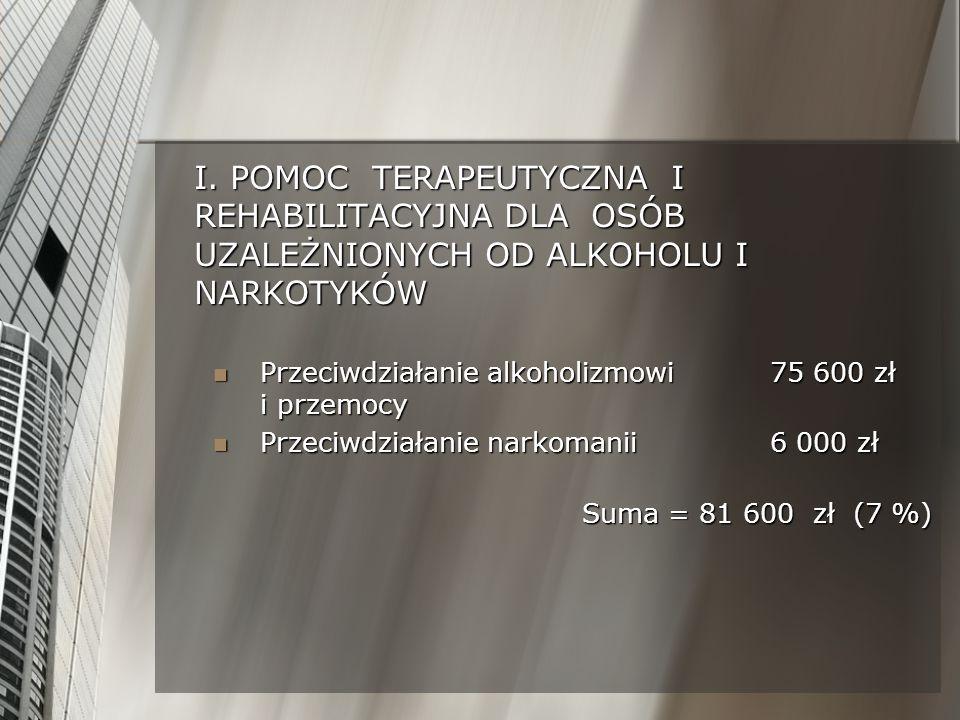 I. POMOC TERAPEUTYCZNA I REHABILITACYJNA DLA OSÓB UZALEŻNIONYCH OD ALKOHOLU I NARKOTYKÓW Przeciwdziałanie alkoholizmowi75 600 zł i przemocy Przeciwdzi