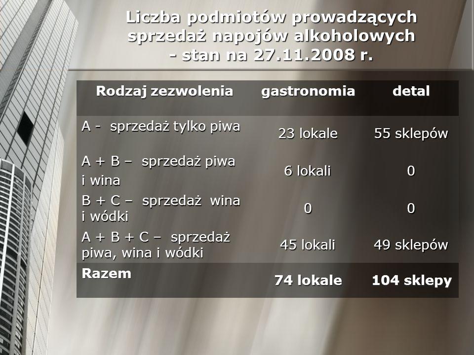 Liczba podmiotów prowadzących sprzedaż napojów alkoholowych - stan na 27.11.2008 r. Rodzaj zezwolenia gastronomiadetal A - sprzedaż tylko piwa 23 loka