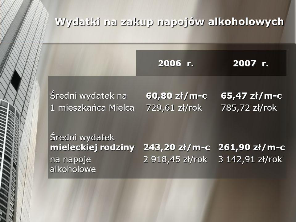 Wydatki na zakup napojów alkoholowych 2006 r. 2007 r. Średni wydatek na 1 mieszkańca Mielca 60,80 zł/m-c 729,61 zł/rok 65,47 zł/m-c 785,72 zł/rok Śred