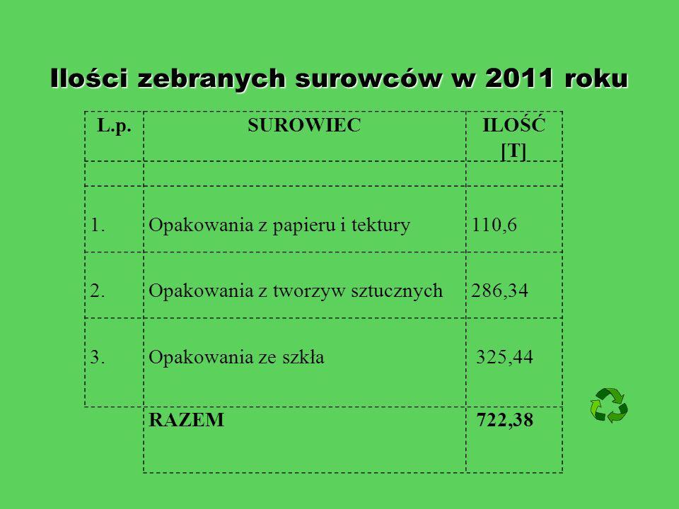 Ilości zebranych surowców w 2011 roku Ilości zebranych surowców w 2011 roku L.p.SUROWIECILOŚĆ [T] 1.Opakowania z papieru i tektury 110,6 2.Opakowania