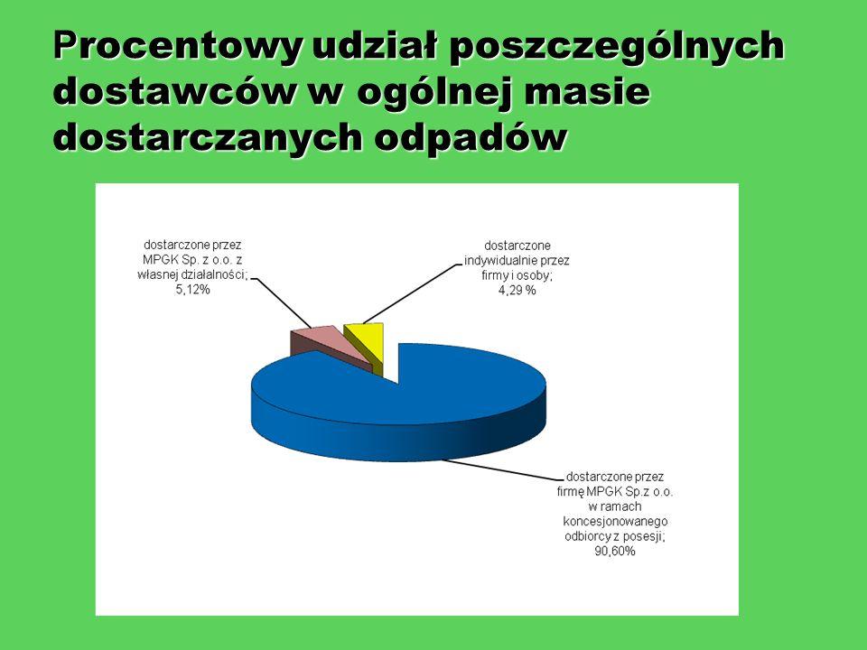 P rocentowy udział poszczególnych dostawców w ogólnej masie dostarczanych odpadów