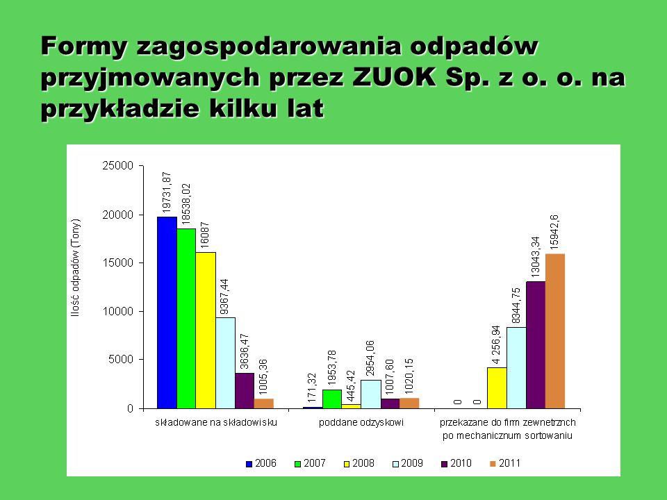Formy zagospodarowania odpadów przyjmowanych przez ZUOK Sp. z o. o. na przykładzie kilku lat