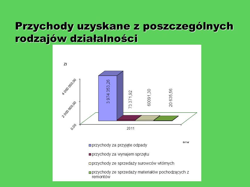 Przychody uzyskane z poszczególnych rodzajów działalności Przychody uzyskane z poszczególnych rodzajów działalności