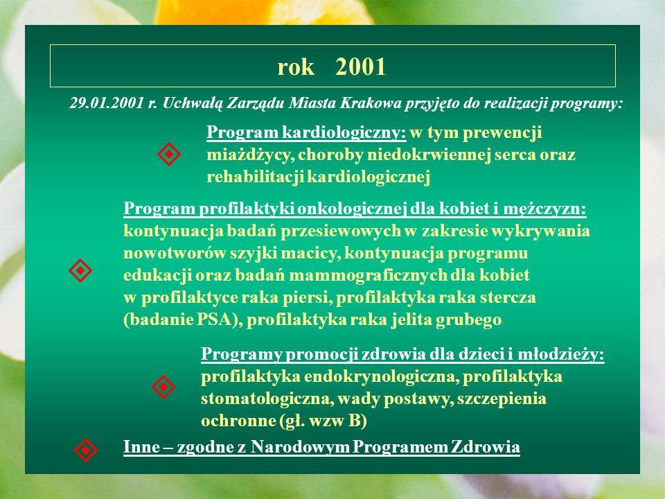 rok 2001 29.01.2001 r. Uchwałą Zarządu Miasta Krakowa przyjęto do realizacji programy: Program kardiologiczny: w tym prewencji miażdżycy, choroby nied