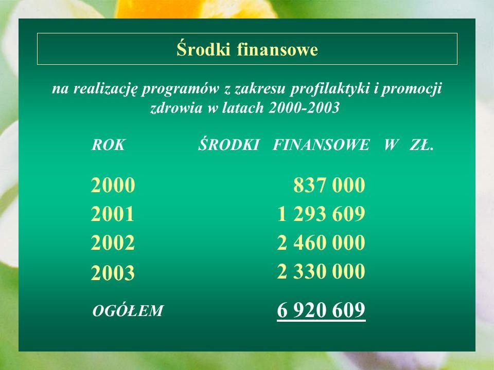 na realizację programów z zakresu profilaktyki i promocji zdrowia w latach 2000-2003 Środki finansowe ROKŚRODKI FINANSOWE W ZŁ. 2000 2001 2002 2003 83