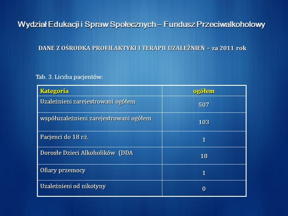 Wydział Edukacji i Spraw Społecznych – Fundusz Przeciwalkoholowy DANE Z OŚRODKA PROFILAKTYKI I TERAPII UZALEŻNIEŃ – za 2011 rok Tab.