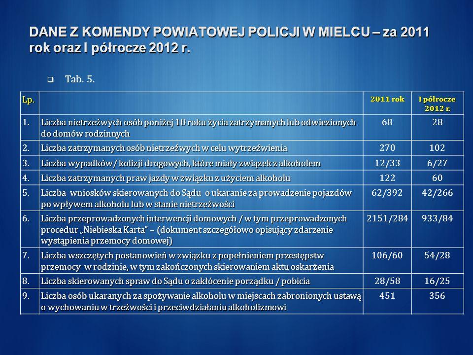DANE Z KOMENDY POWIATOWEJ POLICJI W MIELCU – za 2011 rok oraz I półrocze 2012 r.
