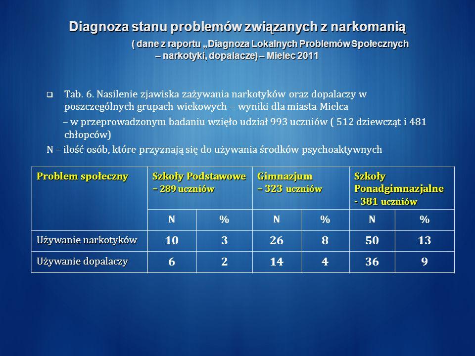 Diagnoza stanu problemów związanych z narkomanią ( dane z raportu Diagnoza Lokalnych Problemów Społecznych – narkotyki, dopalacze) – Mielec 2011 Tab.