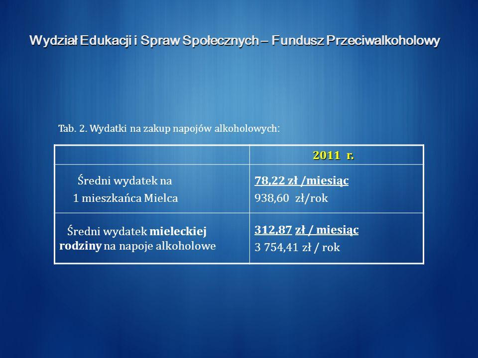 Wydział Edukacji i Spraw Społecznych – Fundusz Przeciwalkoholowy 2011 r.