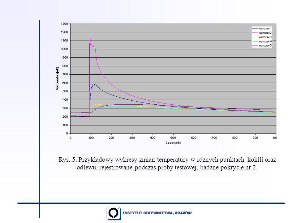 INSTYTUT ODLEWNICTWA, KRAKÓW Rys. 5. Przykładowy wykresy zmian temperatury w różnych punktach kokili oraz odlewu, rejestrowane podczas próby testowej,
