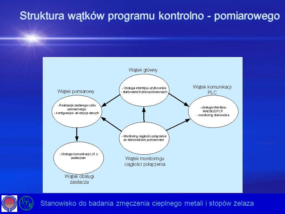 Struktura wątków programu kontrolno - pomiarowego Opracowanie nowej generacji ultradźwiękowych układów drgających do energooszczędnych technologii – E