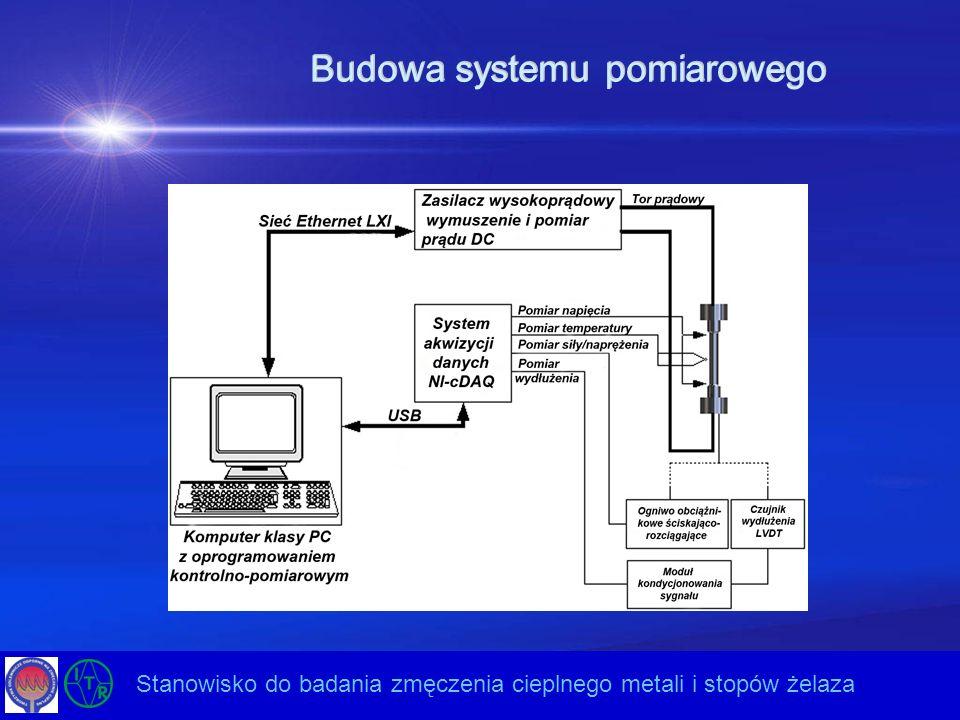 Budowa systemu kontrolnego Opracowanie nowej generacji ultradźwiękowych układów drgających do energooszczędnych technologii – Etap II Stanowisko do badania zmęczenia cieplnego metali i stopów żelaza Komputer sterujący PC - konfiguracja parametrów pomiaru - wybór trybu pomiarowego - rejestracja wyników - uruchomienie i zatrzymanie badania Sterownik PLC - sterowanie obwodami bezpieczeństwa - utrzymanie kontrolowanego stanu stanowiska przy zerwaniu połączenia z komputerem PC (master) - utrzymanie stanowiska w zakresie dopuszczalnych parametrów - sterowanie procesami chłodzenia - monitoring stanu pracy interfejsów sieciowych - realizacja algorytmów zabezpieczeń