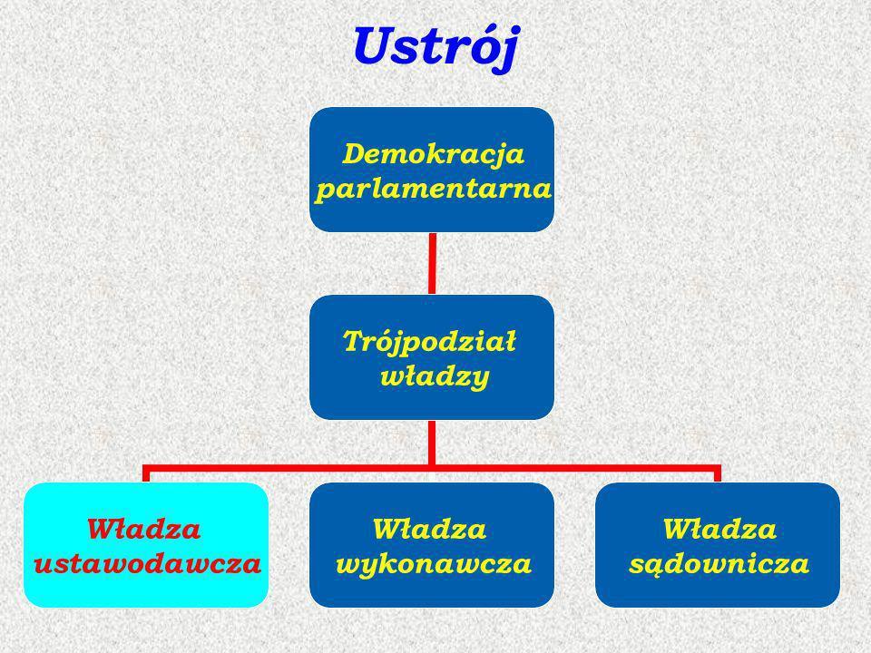 Ustrój Demokracja parlamentarna Trójpodział władzy Władza ustawodawcza Władza wykonawcza Władza sądownicza