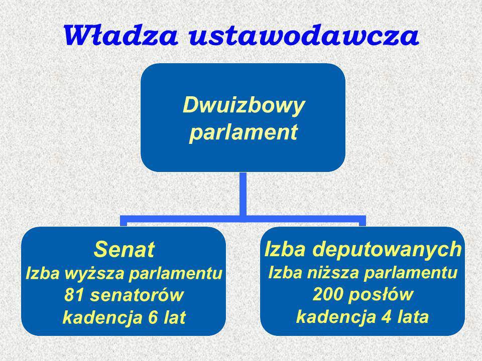 Władza ustawodawcza Dwuizbowy parlament Senat Izba wyższa parlamentu 81 senatorów kadencja 6 lat Izba deputowanych Izba niższa parlamentu 200 posłów k