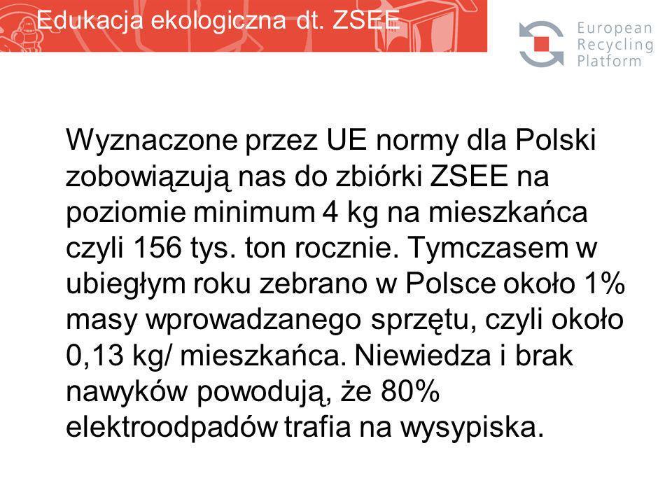 Wyznaczone przez UE normy dla Polski zobowiązują nas do zbiórki ZSEE na poziomie minimum 4 kg na mieszkańca czyli 156 tys.