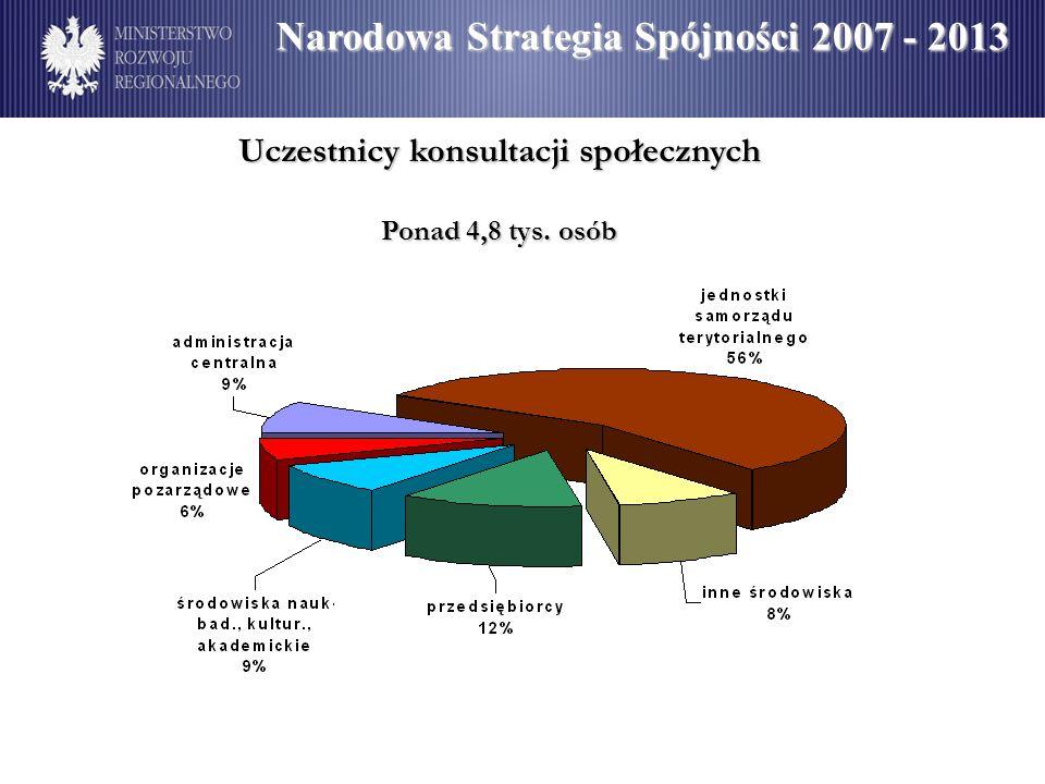 Uczestnicy konsultacji społecznych Ponad 4,8 tys. osób Narodowa Strategia Spójności 2007 - 2013