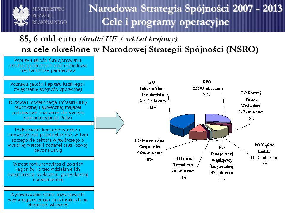 Cele i programy operacyjne 85, 6 mld euro (środki UE + wkład krajowy) na cele określone w Narodowej Strategii Spójności (NSRO)