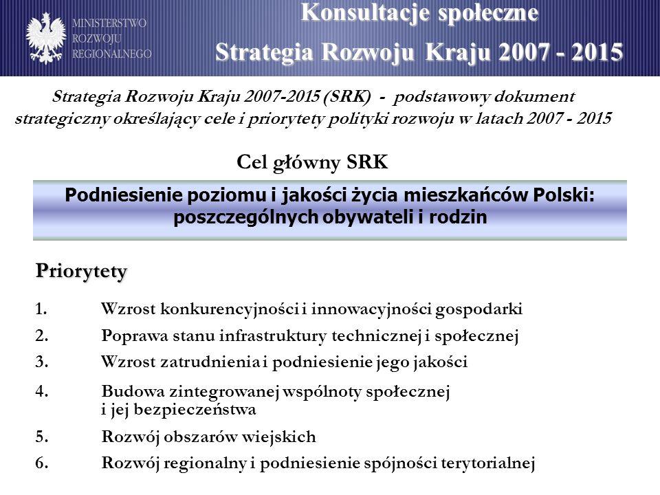 Strategia Rozwoju Kraju 2007-2015 (SRK) - podstawowy dokument strategiczny określający cele i priorytety polityki rozwoju w latach 2007 - 2015 Cel główny SRK Konsultacje społeczne Strategia Rozwoju Kraju 2007 - 2015 Podniesienie poziomu i jakości życia mieszkańców Polski: poszczególnych obywateli i rodzin Priorytety 1.