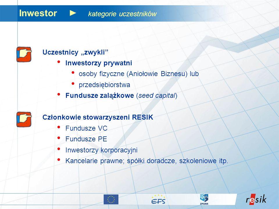 Inwestor kategorie uczestników Uczestnicy zwykli Inwestorzy prywatni osoby fizyczne (Aniołowie Biznesu) lub przedsiębiorstwa Fundusze zalążkowe (seed